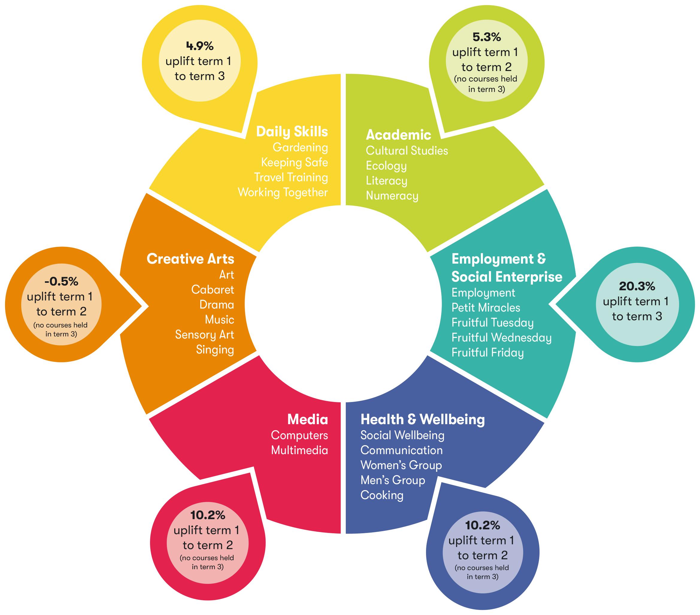 Diagram of MyGoals outcomes